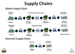 Masters Degree Supply Chain Management Personal Statement Help
